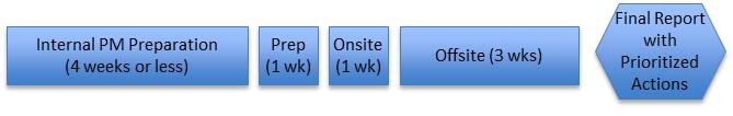 Figure 2a Info Sec Assessment